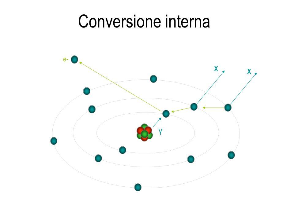 Conversione interna X X γ e-