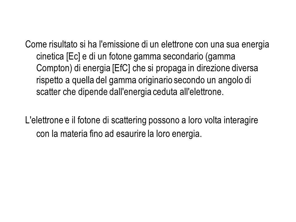 Come risultato si ha l'emissione di un elettrone con una sua energia cinetica [Ec] e di un fotone gamma secondario (gamma Compton) di energia [EfC] ch