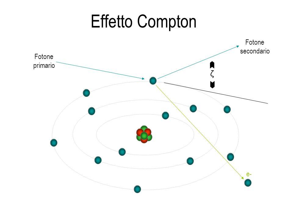 Effetto Compton Fotone secondario Fotone primario e- ζ