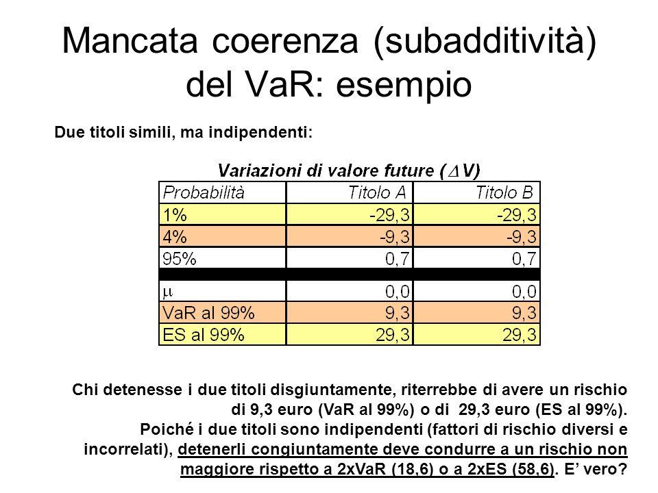 Mancata coerenza (subadditività) del VaR: esempio Chi detenesse i due titoli disgiuntamente, riterrebbe di avere un rischio di 9,3 euro (VaR al 99%) o di 29,3 euro (ES al 99%).