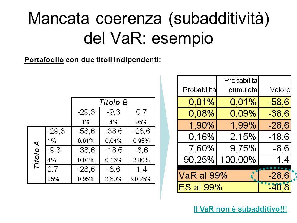 Mancata coerenza (subadditività) del VaR: esempio Portafoglio con due titoli indipendenti: Il VaR non è subadditivo!!!