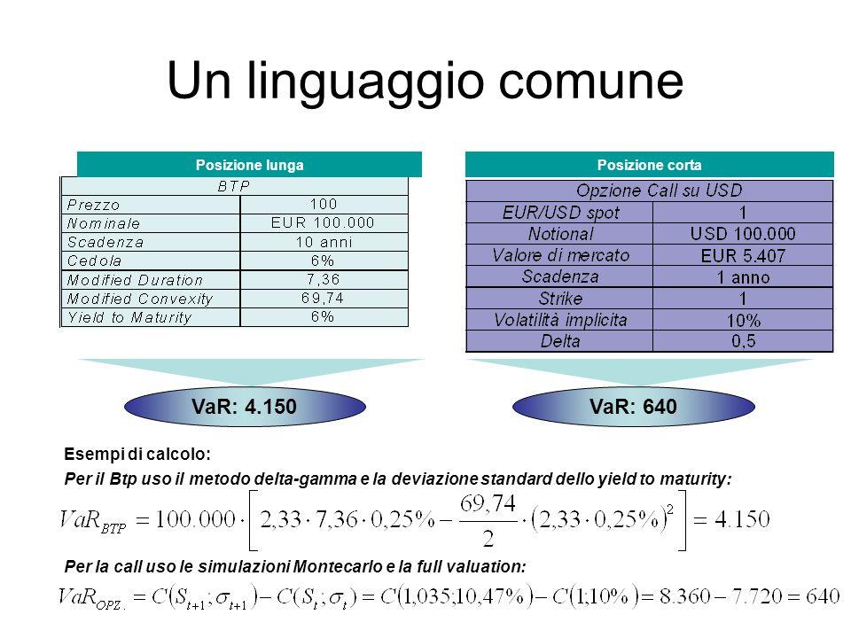 Un linguaggio comune Posizione cortaPosizione lunga Per il Btp uso il metodo delta-gamma e la deviazione standard dello yield to maturity: Esempi di calcolo: Per la call uso le simulazioni Montecarlo e la full valuation: VaR: 640VaR: 4.150
