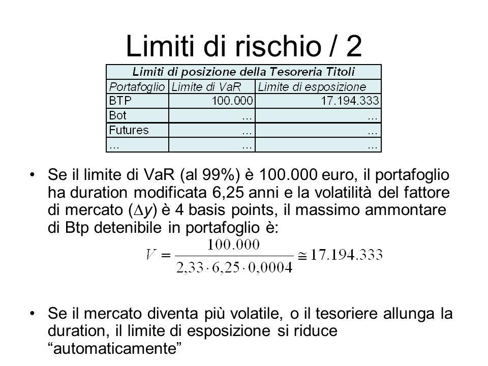 Limiti di rischio / 2 Se il limite di VaR (al 99%) è 100.000 euro, il portafoglio ha duration modificata 6,25 anni e la volatilità del fattore di mercato ( y) è 4 basis points, il massimo ammontare di Btp detenibile in portafoglio è: Se il mercato diventa più volatile, o il tesoriere allunga la duration, il limite di esposizione si riduce automaticamente