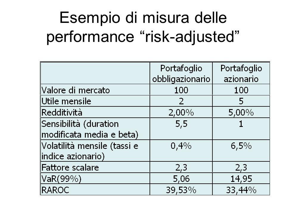 Esempio di misura delle performance risk-adjusted