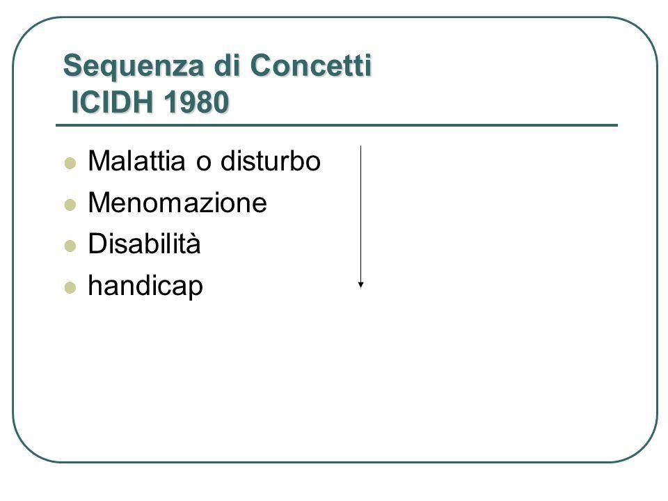 Sequenza di Concetti ICIDH 1980 Malattia o disturbo Menomazione Disabilità handicap