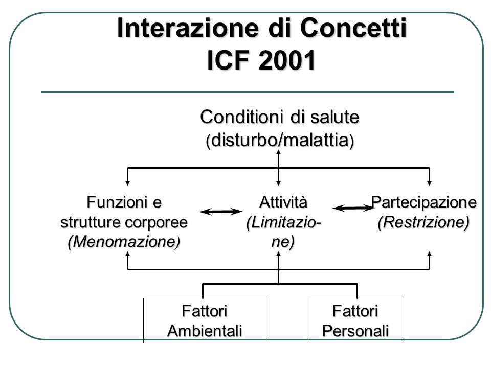 Conditioni di salute ( disturbo/malattia ) Interazione di Concetti ICF 2001 Fattori Ambientali Fattori Personali Funzioni e strutture corporee (Menoma