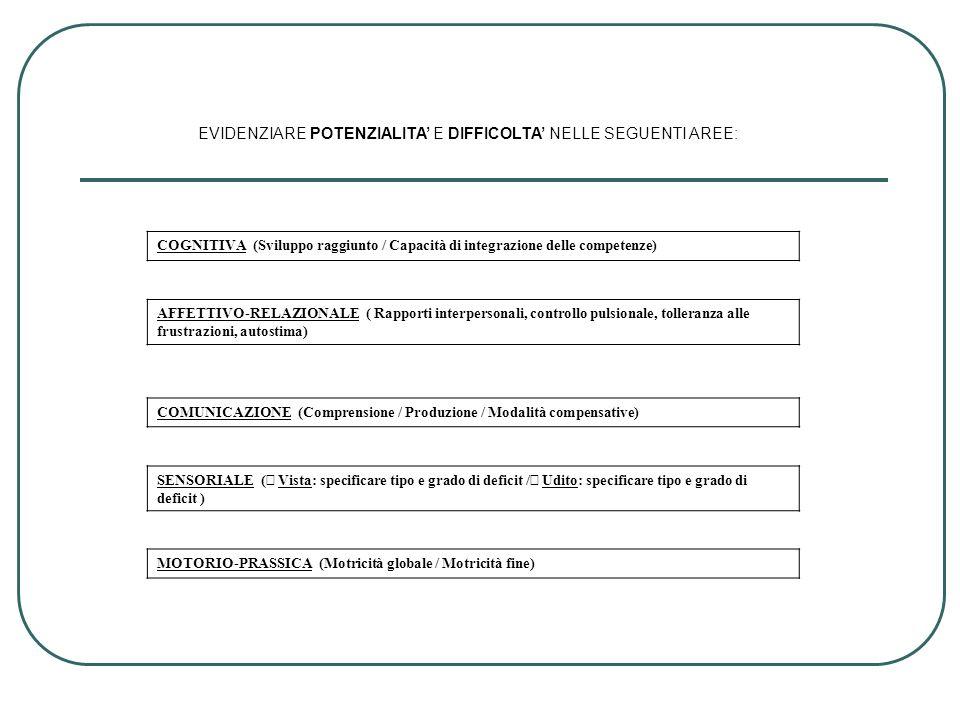 EVIDENZIARE POTENZIALITA E DIFFICOLTA NELLE SEGUENTI AREE: COGNITIVA (Sviluppo raggiunto / Capacità di integrazione delle competenze) AFFETTIVO-RELAZI