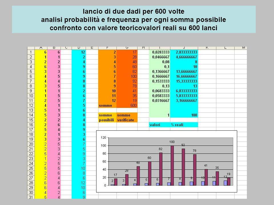 lancio di due dadi per 600 volte analisi probabilità e frequenza per ogni somma possibile confronto con valore teoricovalori reali su 600 lanci