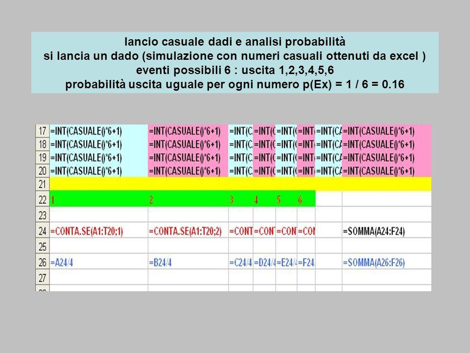 lancio casuale dadi e analisi probabilità si lancia un dado (simulazione con numeri casuali ottenuti da excel ) eventi possibili 6 : uscita 1,2,3,4,5,6 probabilità uscita uguale per ogni numero p(Ex) = 1 / 6 = 0.16