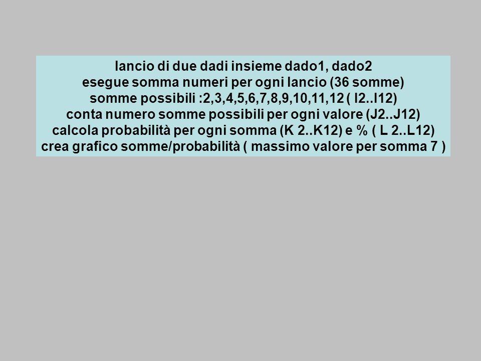 lancio di due dadi insieme dado1, dado2 esegue somma numeri per ogni lancio (36 somme) somme possibili :2,3,4,5,6,7,8,9,10,11,12 ( I2..I12) conta nume