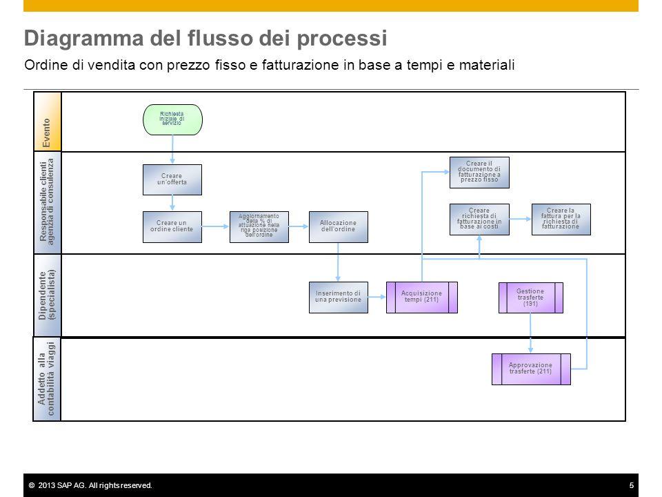 ©2013 SAP AG. All rights reserved.5 Diagramma del flusso dei processi Ordine di vendita con prezzo fisso e fatturazione in base a tempi e materiali Re