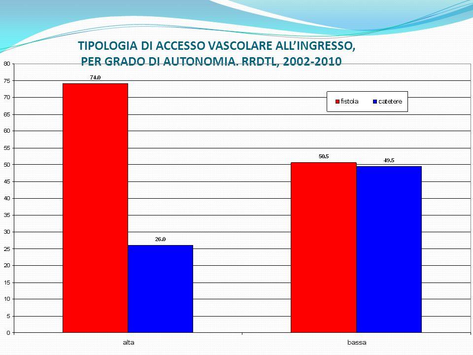 TIPOLOGIA DI ACCESSO VASCOLARE ALLINGRESSO, PER GRADO DI AUTONOMIA. RRDTL, 2002-2010