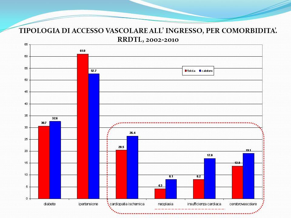 TIPOLOGIA DI ACCESSO VASCOLARE ALL INGRESSO, PER COMORBIDITA. RRDTL, 2002-2010