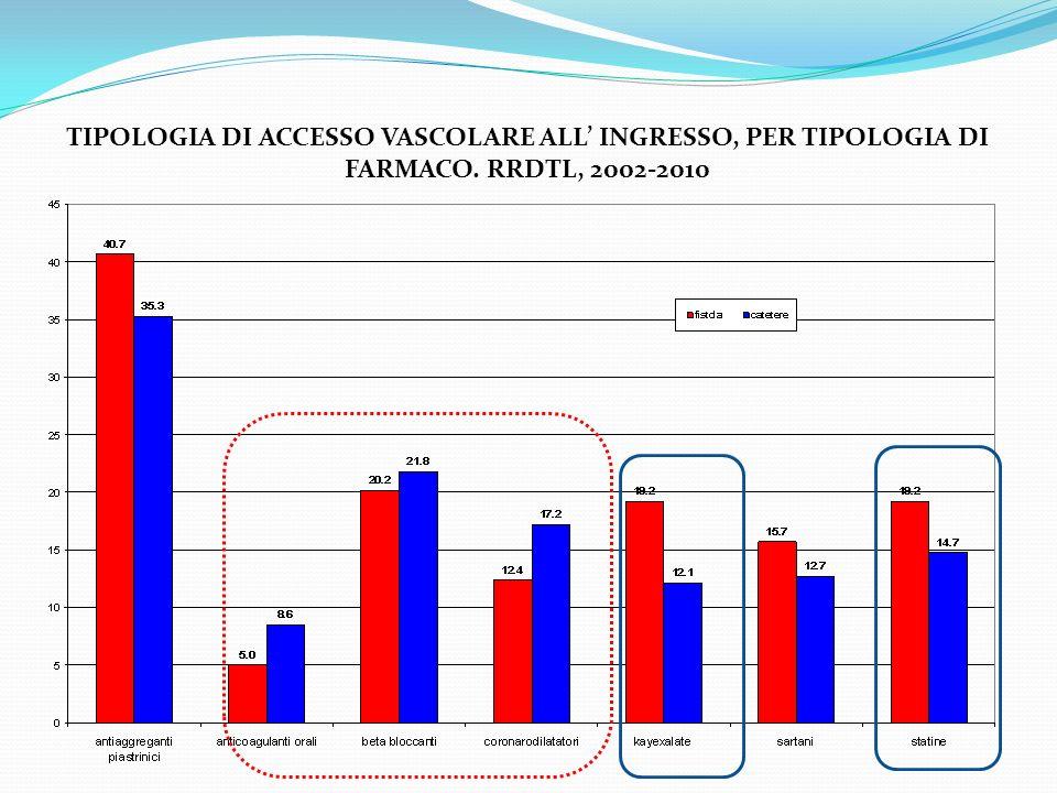 TIPOLOGIA DI ACCESSO VASCOLARE ALL INGRESSO, PER TIPOLOGIA DI FARMACO. RRDTL, 2002-2010