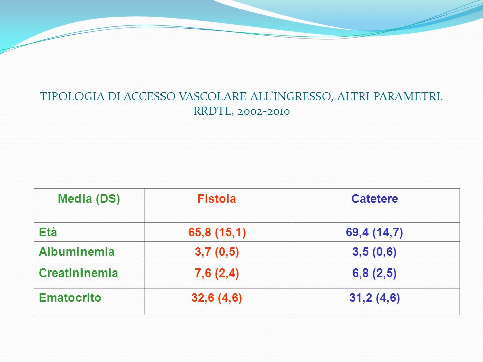 Media (DS)FistolaCatetere Età65,8 (15,1)69,4 (14,7) Albuminemia3,7 (0,5)3,5 (0,6) Creatininemia7,6 (2,4)6,8 (2,5) Ematocrito32,6 (4,6)31,2 (4,6) TIPOL