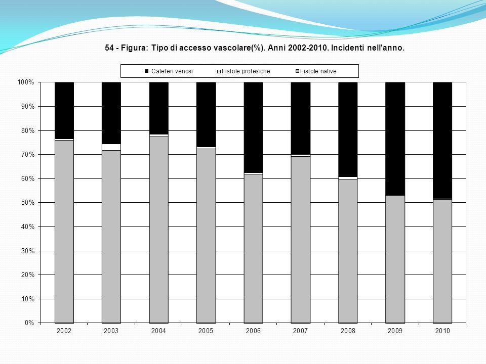 TIPOLOGIA DI ACCESSO VASCOLARE ALL INGRESSO, PER TIPO DI CENTRO. RRDTL, 2002-2010