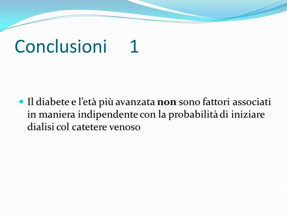 Conclusioni 1 Il diabete e letà più avanzata non sono fattori associati in maniera indipendente con la probabilità di iniziare dialisi col catetere ve