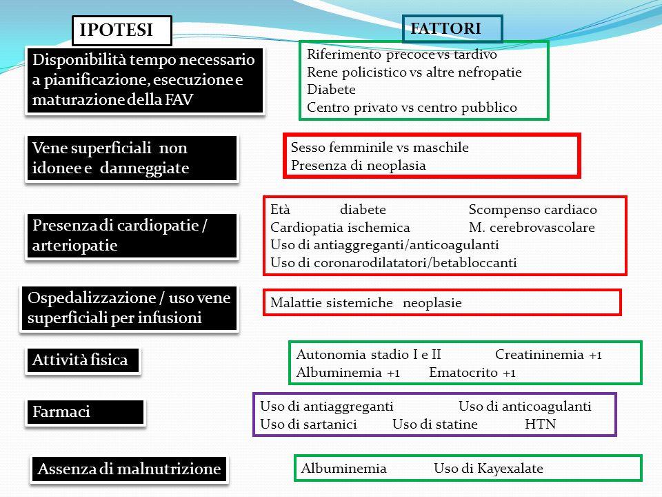 ematocrito (+1%) creatininemia (+1 mg/dl) ipertensione arteriosa (SI vs.