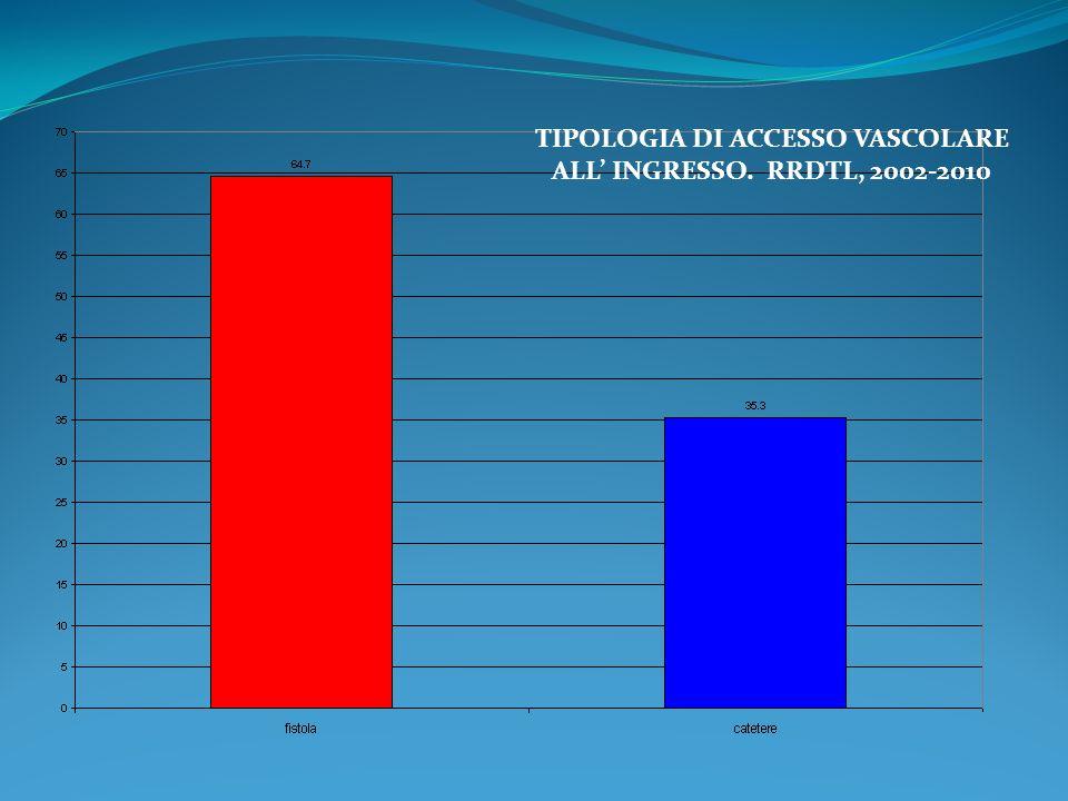 TIPOLOGIA DI ACCESSO VASCOLARE ALL INGRESSO, PER SESSO. RRDTL, 2002-2010