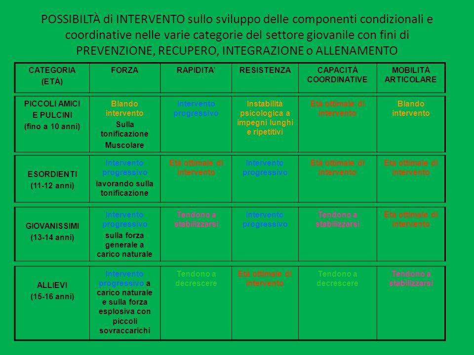 POSSIBILTÀ di INTERVENTO sullo sviluppo delle componenti condizionali e coordinative nelle varie categorie del settore giovanile con fini di PREVENZIO