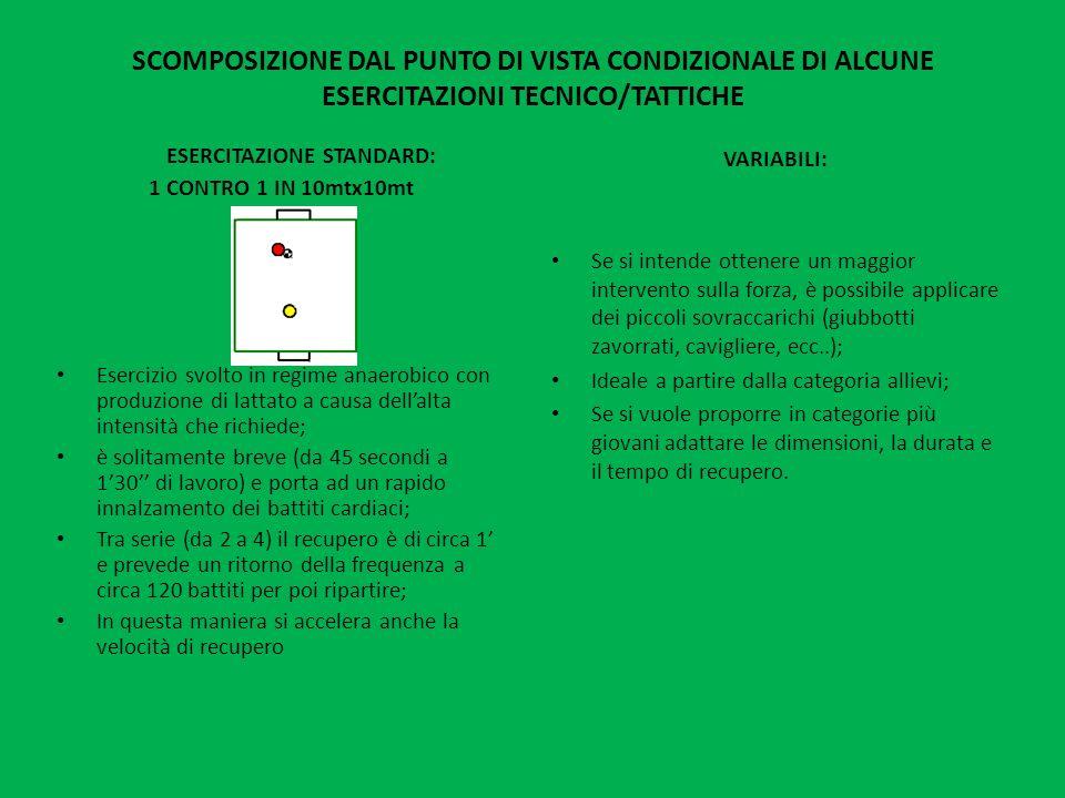 SCOMPOSIZIONE DAL PUNTO DI VISTA CONDIZIONALE DI ALCUNE ESERCITAZIONI TECNICO/TATTICHE ESERCITAZIONE STANDARD: 1 CONTRO 1 IN 10mtx10mt Esercizio svolt