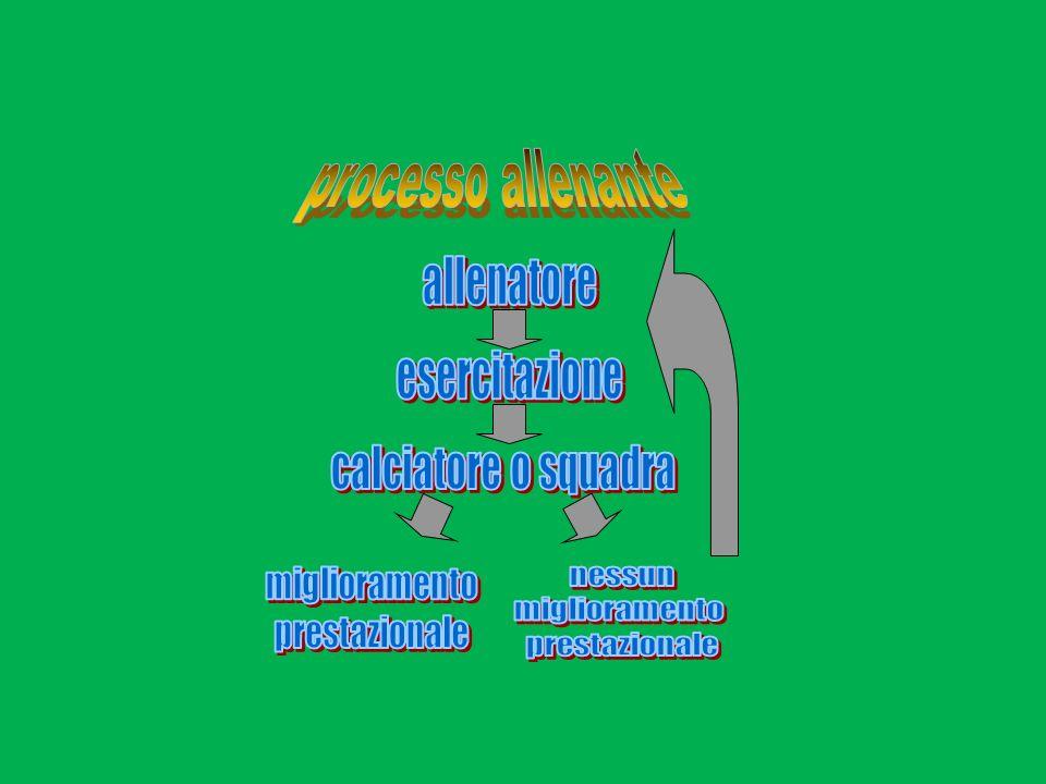 LO STESSO 2:2, PROPOSTO SU SPAZI DIVERSI… -MODIFICA DI FATTO GLI INPUT PROVENIENTI DALLAMBIENTE - E DIVERSAMENTE ALLENANTE SOTTO LASPETTO TECNICO-TATTICO -E DIVERSAMENTE ALLENANTE SOTTO LASPETTO METABOLICO -E DIVERSAMENTE ALLENANTE SOTTO LASPETTO NEURO- MUSCOLARE