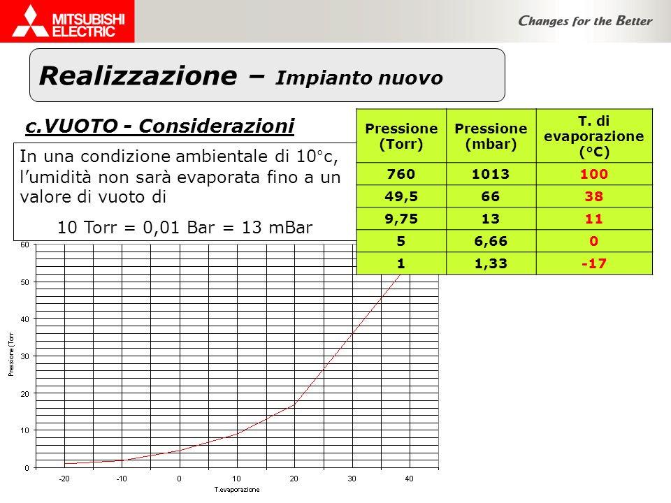 In una condizione ambientale di 10°c, lumidità non sarà evaporata fino a un valore di vuoto di 10 Torr = 0,01 Bar = 13 mBar Pressione (Torr) Pressione