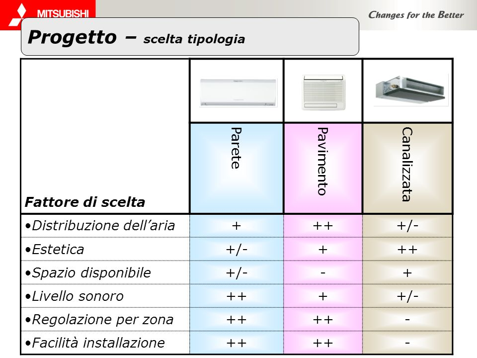 Progetto – scelta tipologia Fattore di scelta Parete Pavimento Canalizzata Distribuzione dellaria++++/- Estetica+/-+++ Spazio disponibile+/--+ Livello