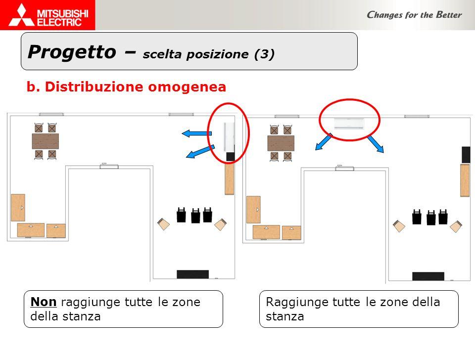 Raggiunge tutte le zone della stanza Progetto – scelta posizione (3) Non raggiunge tutte le zone della stanza b. Distribuzione omogenea