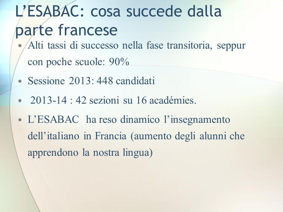 LESABAC: cosa succede dalla parte francese Alti tassi di successo nella fase transitoria, seppur con poche scuole: 90% Sessione 2013: 448 candidati 20