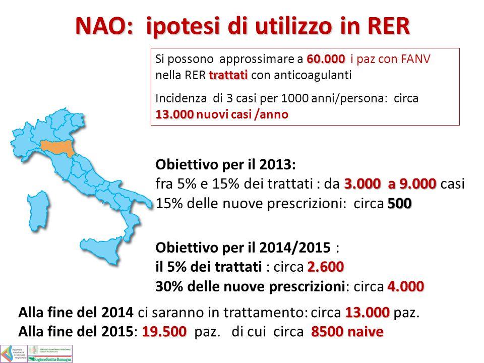 NAO: ipotesi di utilizzo in RER Obiettivo per il 2013: 3.000 a 9.000 fra 5% e 15% dei trattati : da 3.000 a 9.000 casi 500 15% delle nuove prescrizion