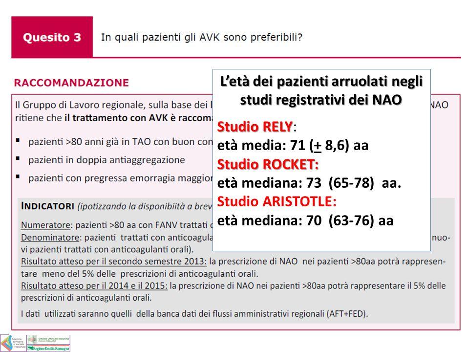 Letà dei pazienti arruolati negli studi registrativi dei NAO Studio RELY Studio RELY: età media: 71 (+ 8,6) aa Studio ROCKET: Studio ROCKET: età media