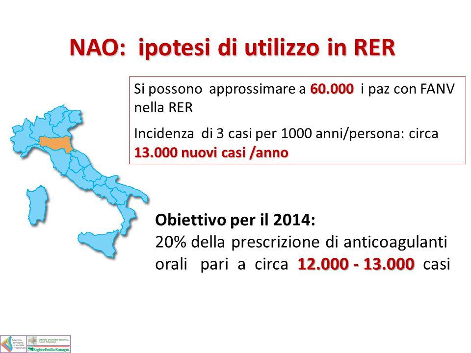 Obiettivo per il 2014: 12.000 - 13.000 20% della prescrizione di anticoagulanti orali pari a circa 12.000 - 13.000 casi 60.000 Si possono approssimare