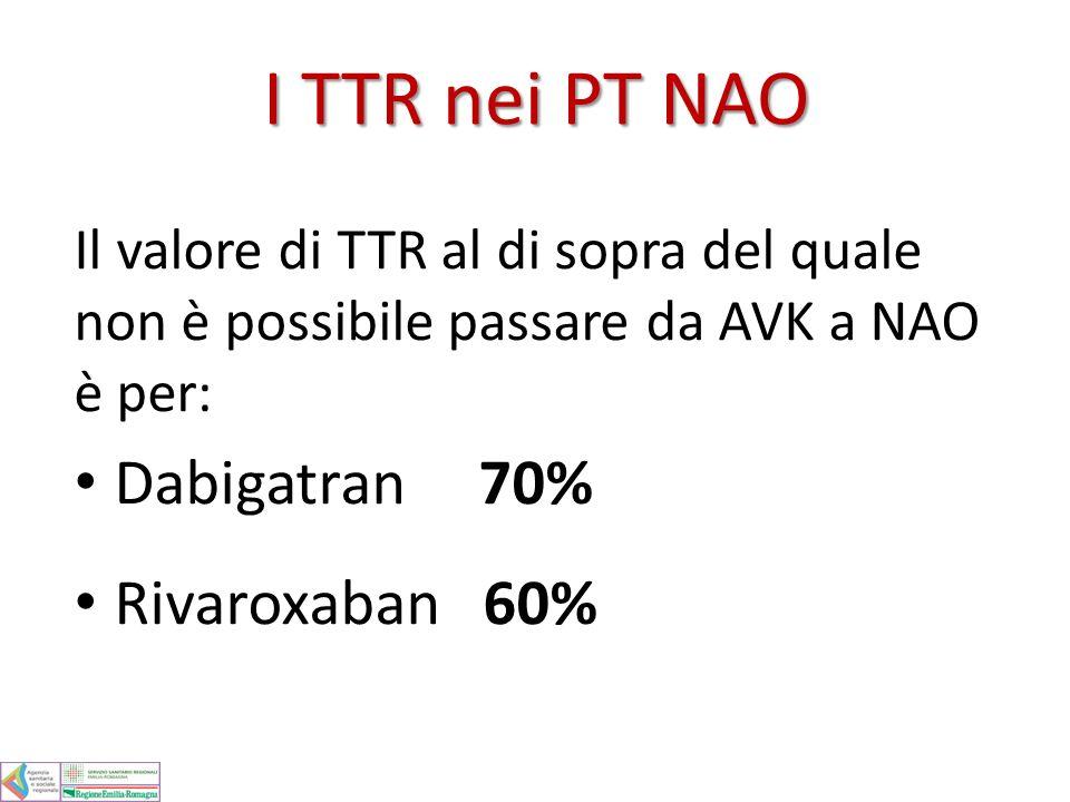 Nei pazienti già in trattamento con AVK se negli ultimi 6 mesi il TTR* è < 60%, o in alternativa, la percentuale dei controlli in range è < 50%.