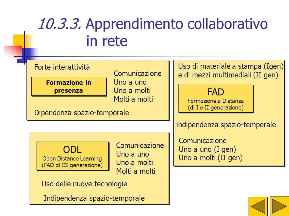 10.3.3. Apprendimento collaborativo in rete FORMAZIONE IN PRESENZA Il vantaggio è la forte interattività che si crea tra insegnanti/allievi e tra alli