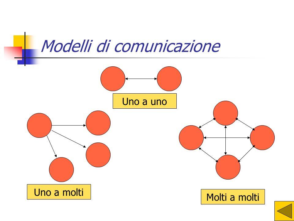 LOGO: esempio 2 Creazione di una procedura che viene richiamata con il suo nome