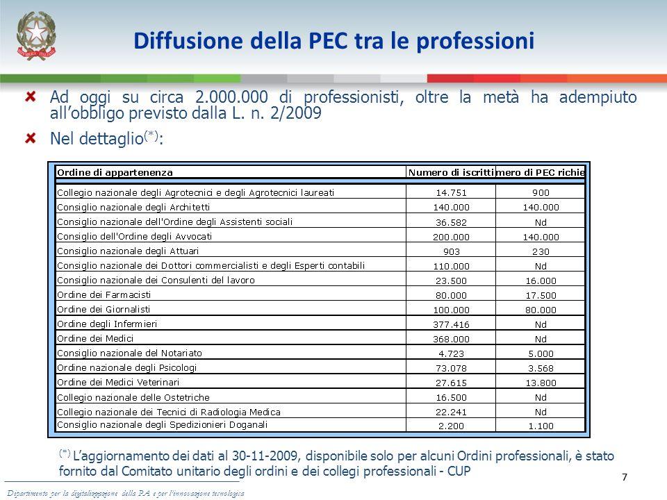7 Diffusione della PEC tra le professioni Ad oggi su circa 2.000.000 di professionisti, oltre la metà ha adempiuto allobbligo previsto dalla L. n. 2/2