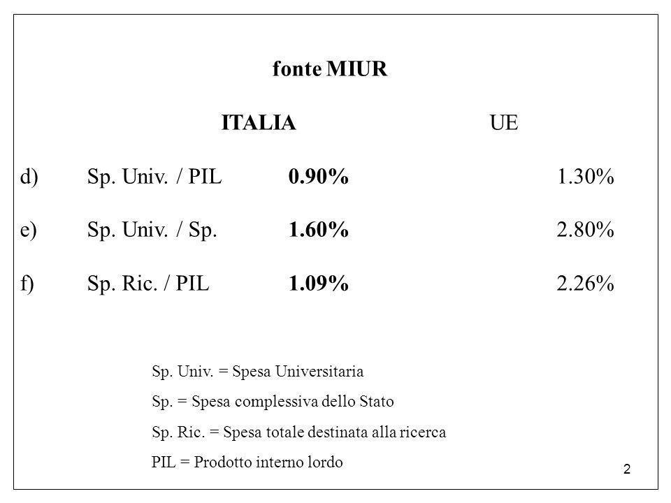 2 fonte MIUR ITALIAUE d)Sp. Univ. / PIL0.90%1.30% e)Sp. Univ. / Sp.1.60%2.80% f)Sp. Ric. / PIL1.09%2.26% Sp. Univ. = Spesa Universitaria Sp. = Spesa c