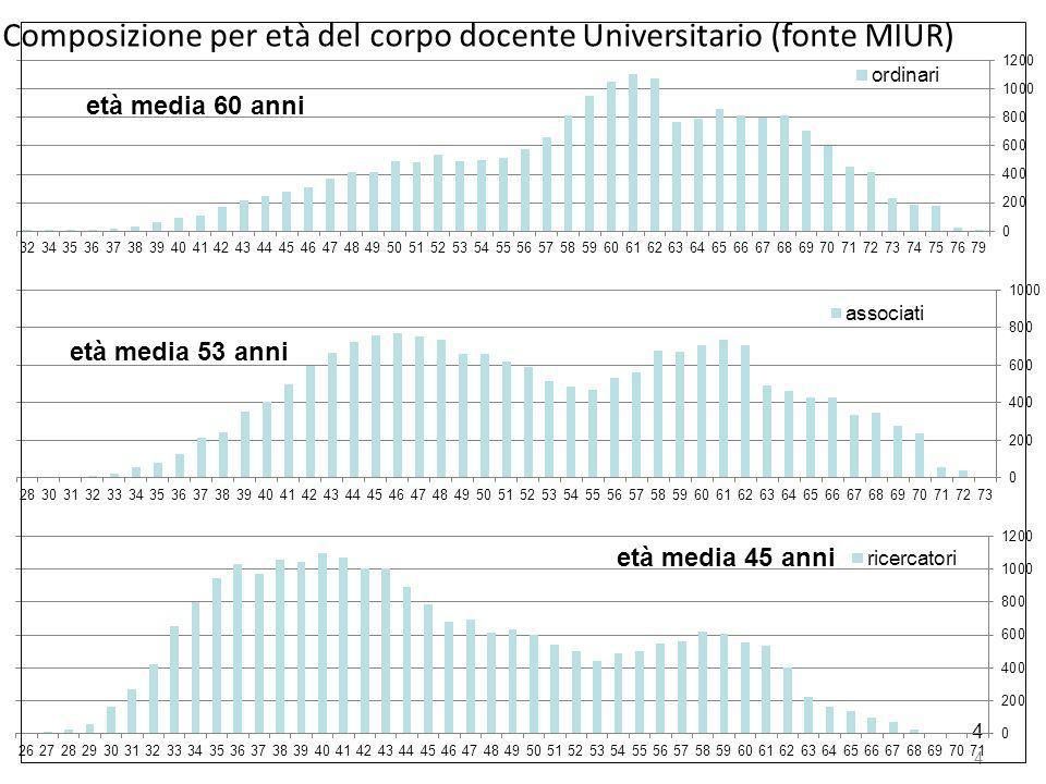 4 4 Composizione per età del corpo docente Universitario (fonte MIUR)