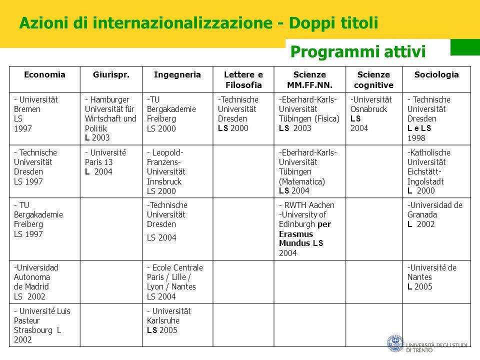 Azioni di internazionalizzazione - Doppi titoli Programmi attivi EconomiaGiurispr.IngegneriaLettere e Filosofia Scienze MM.FF.NN.