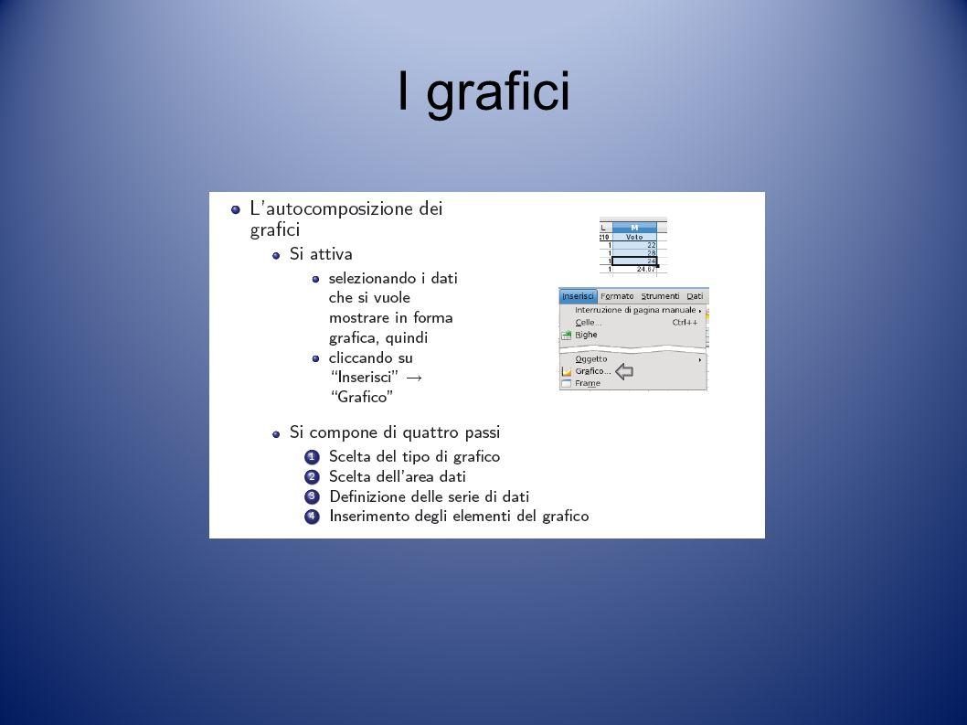 I grafici