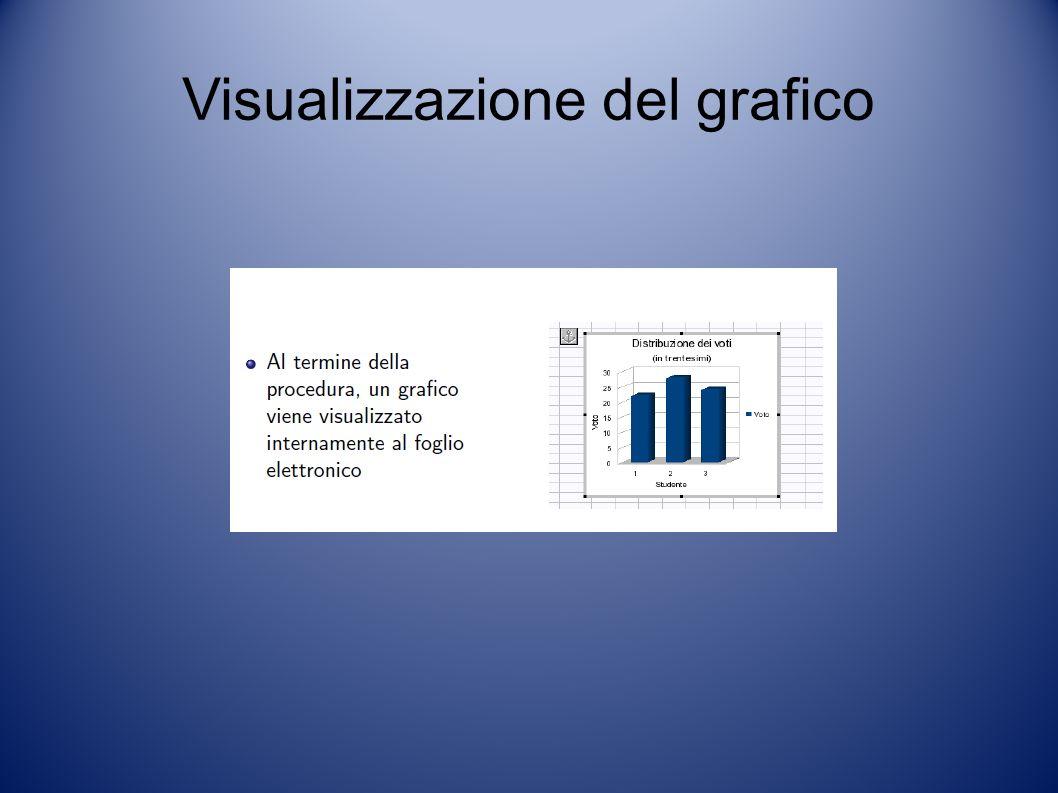 Visualizzazione del grafico