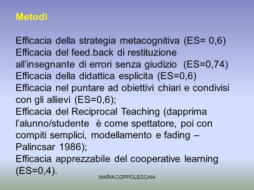 MARIA COPPOLECCHIA Metodi Efficacia della strategia metacognitiva (ES= 0,6) Efficacia del feed.back di restituzione allinsegnante di errori senza giudizio (ES=0,74) Efficacia della didattica esplicita (ES=0,6) Efficacia nel puntare ad obiettivi chiari e condivisi con gli allievi (ES=0,6); Efficacia del Reciprocal Teaching (dapprima lalunno/studente è come spettatore, poi con compiti semplici, modellamento e fading – Palincsar 1986); Efficacia apprezzabile del cooperative learning (ES=0,4).
