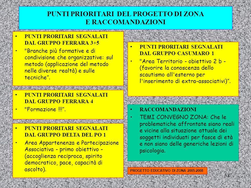 38 PUNTI PRIORITARI DEL PROGETTO DI ZONA E RACCOMANDAZIONI PUNTI PRORITARI SEGNALATI DAL GRUPPO FERRARA 3+5