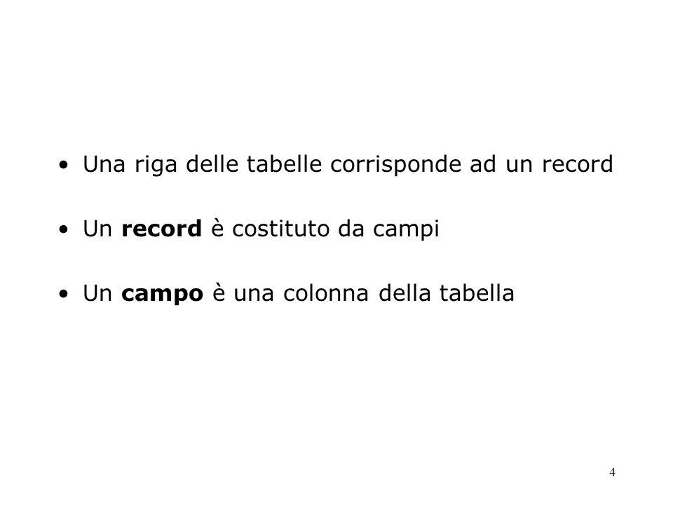 Una riga delle tabelle corrisponde ad un record Un record è costituto da campi Un campo è una colonna della tabella 4