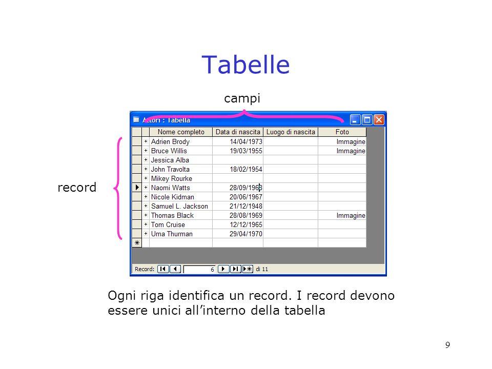 10 Tabelle:unicita dei record i casi di righe identiche devono essere gestiti in qualche modo: –aggiungendo campi specifici al soggetto della tabella che rendano unico il record (e.g., codice fiscale per persone, codice ISBN per libri) –aggiungendo identificatori appositamente definiti (ID)