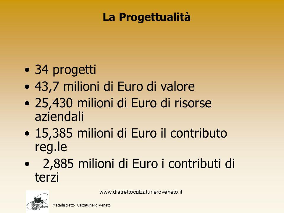 La Progettualità Metadistretto Calzaturiero Veneto 34 progetti 43,7 milioni di Euro di valore 25,430 milioni di Euro di risorse aziendali 15,385 milioni di Euro il contributo reg.le 2,885 milioni di Euro i contributi di terzi www.distrettocalzaturieroveneto.it