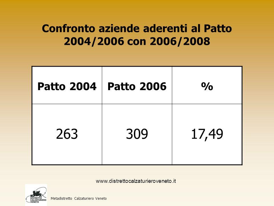 Confronto addetti aziende del Patto 2004/2006 con 2006/2008 Metadistretto Calzaturiero Veneto Patto 2004Patto 2006% 5905717821,56 www.distrettocalzaturieroveneto.it