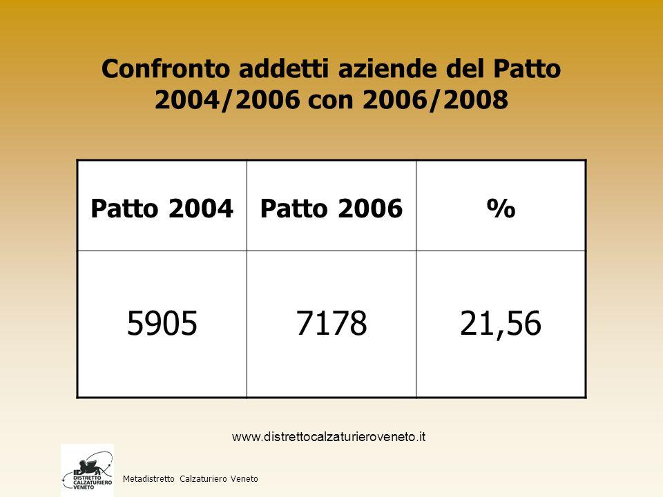 Confronto aderenti al Patto 2004/2006 con 2006/2008 per provincia Metadistretto Calzaturiero Veneto Provincia20042006% Venezia155199 28,39 Padova6371 12,70 Rovigo2826- 7,14 Vicenza59 80,00 Verona51- 80,00 Treviso73- 57,14 www.distrettocalzaturieroveneto.it