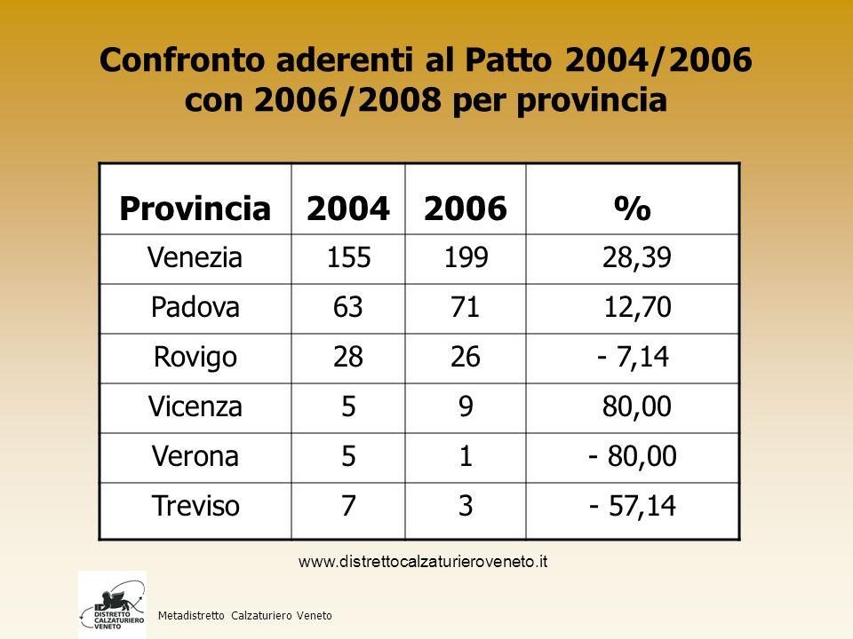 Confronto addetti del Patto 2004/2006 con 2006/2008 per provincia Metadistretto Calzaturiero Veneto Provincia20042006% Venezia34103099- 9,12 Padova16073256102,61 Rovigo438366- 16,44 Vicenza119205 72,26 Verona7640- 47,37 Treviso255212- 16,86 www.distrettocalzaturieroveneto.it